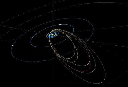 composição das órbitas dos meteoros do radiante Epsilon Gruids