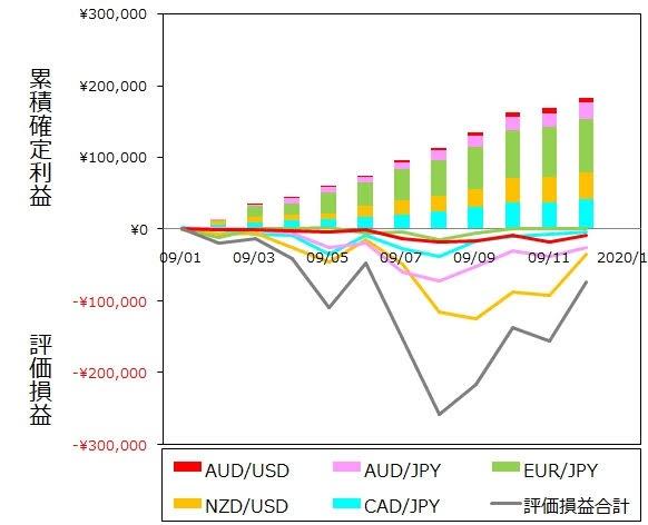 ココブロトラリピ12月度末までの月間推移グラフ