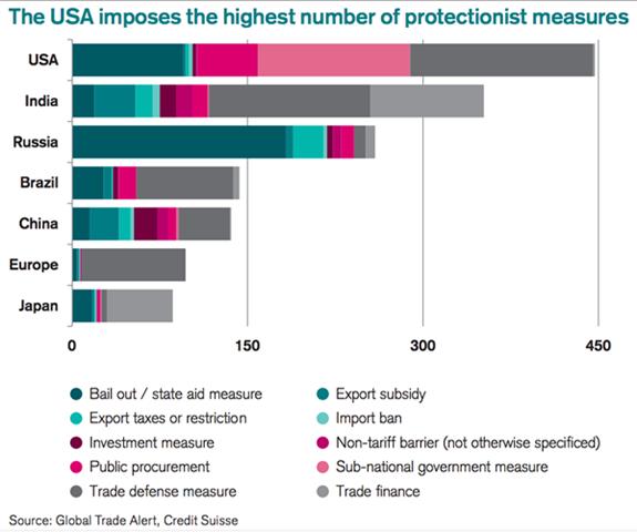 usa_protectionism