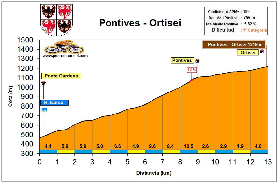 Altimetría Perfil POntives - Ortisei
