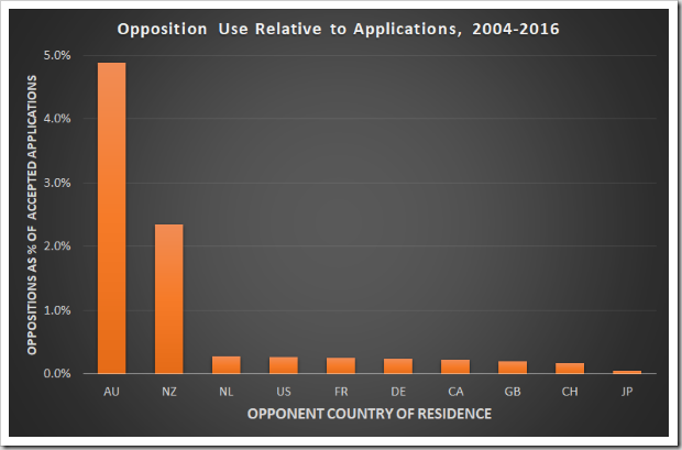Relative opposition use