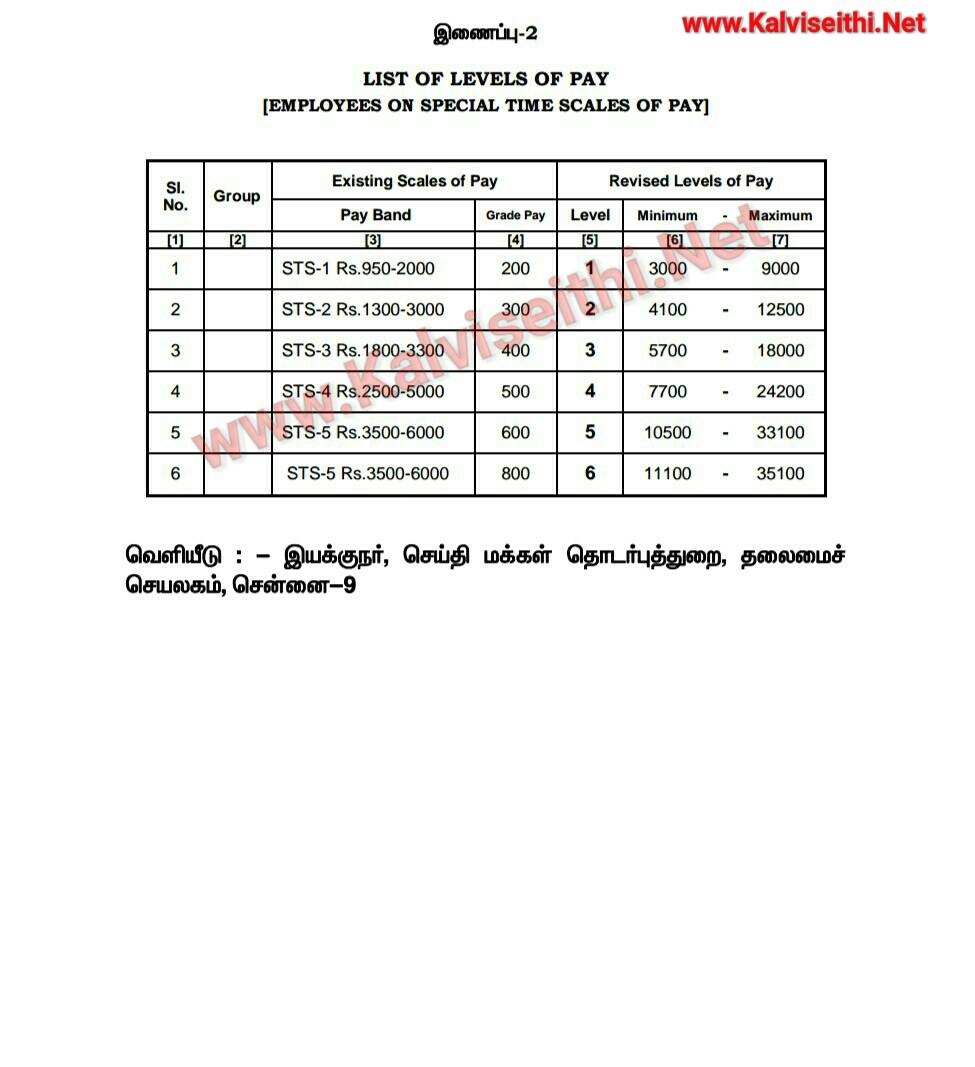 1 to 9th Std - Study Materials - TN STUDY.in- kalviseithi
