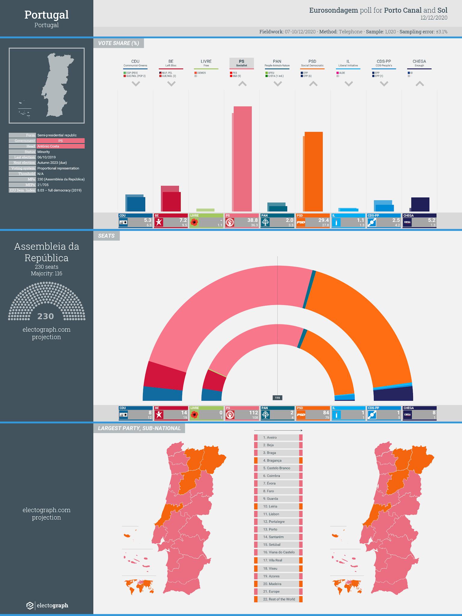 PORTUGAL: Eurosondagem poll chart for Sol and Porto Canal, 12 December 2020