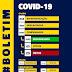 Afogados registra 21 casos positivos de Covid-19 e mais 48 casos em investigação nesta terça (29)