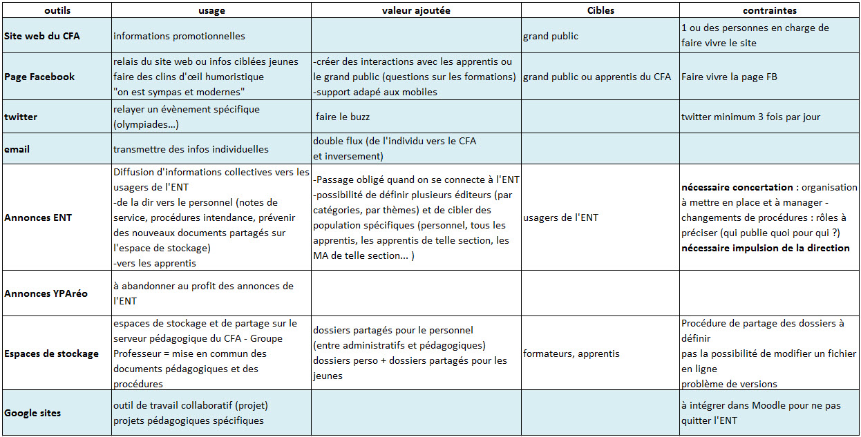 4 Journee Du 28 Mars 2013 Compte Rendu Pole D Appui Tic Aux Cfa Et Ifss De La Region Centre