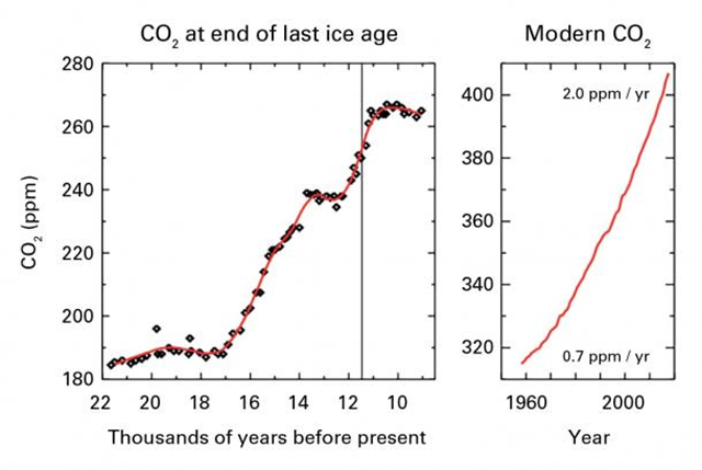 Atmospheric carbon dixide at the end of the last ice age and in the modern era, 1960-2016. Over the last ~800 000 years, pre-industrial atmospheric CO2 content remained below 280 ppm across glacial and interglacial cycles, but it has risen to the 2016 global average of 403.3 ppm. From the most-recent highresolution reconstructions from ice cores, it is possible to observe that changes in CO2 have never been as fast as in the past 150 years, and the natural ice-age changes in CO2 have always preceded corresponding temperature changes. Graphic: WMO