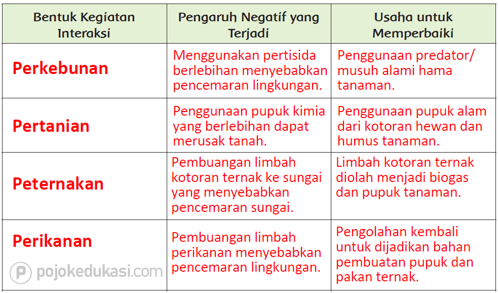 Kunci Jawaban Halaman 40, 41, 42, 43, 45, 46 Tema 6 Kelas 5