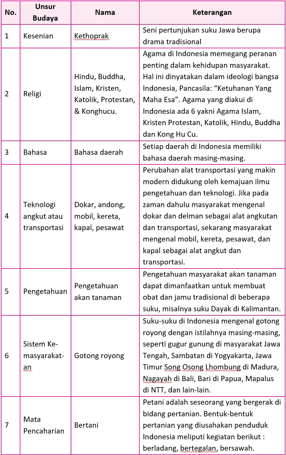 Kunci Jawaban Halaman 112, 115, 117, 121, 122, 124 Tema 7 Kelas 5