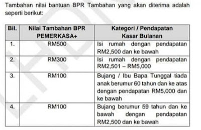 BPR Tambahan: Tarikh Bayaran & Jumlah Kategori Bujang, Berkahwin