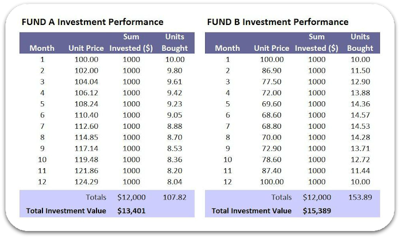 dollar-cost-averaging-worked-example