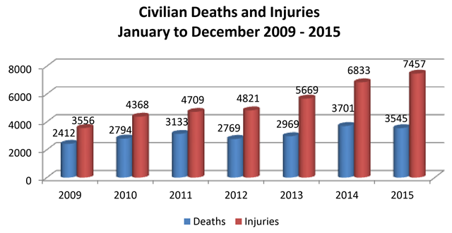 Afghan civilian deaths and injuries from 2009 to 2015. Graphic: UNAMA