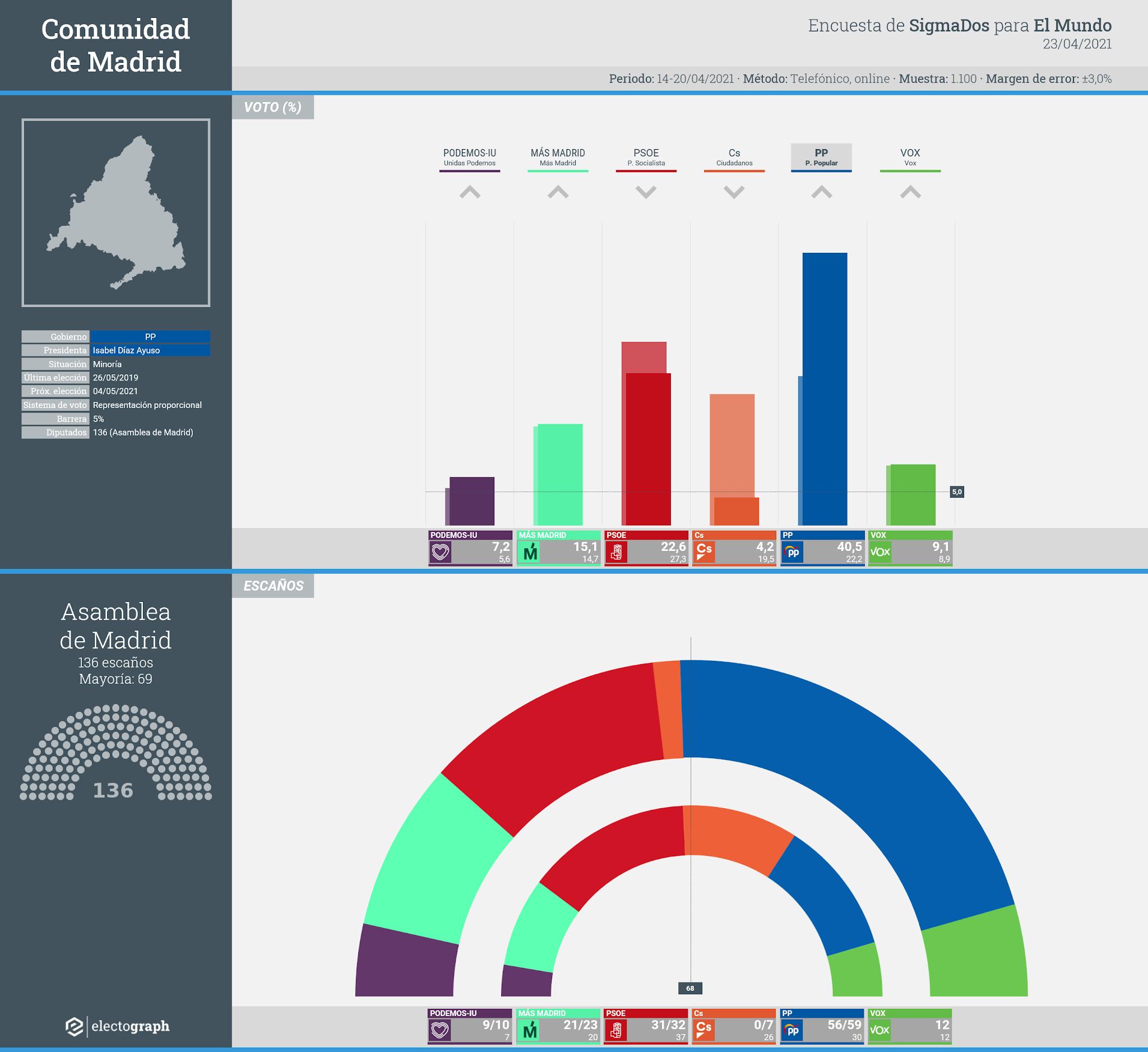 Gráfico de la encuesta para elecciones autonómicas en la Comunidad de Madrid realizada por SigmaDos para El Mundo, 23 de abril de 2021