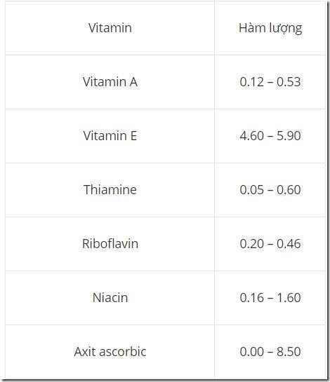 ham-luong-vitamin-quinoa
