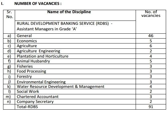 nabard-grade-a-b-recruitment-jobs