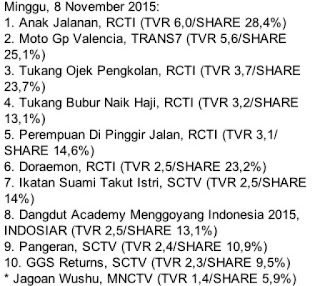 rating acara tv hari minggu 8 november rating moto gp valencia