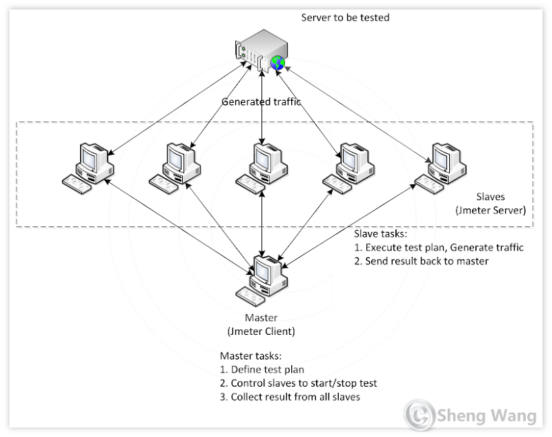 How to use distributed JMeter to test netty server