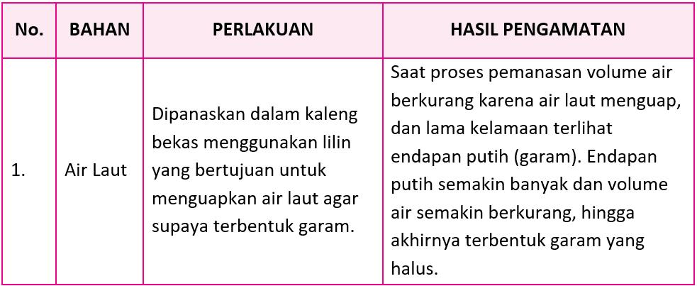 Kunci Jawaban Halaman 164, 165, 166, 168, 172, 173 Tema 7 Kelas 5