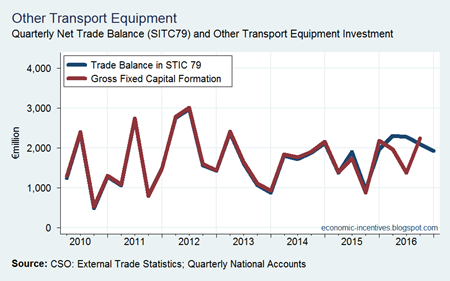 Trade and Investment in Other Transport Equipment