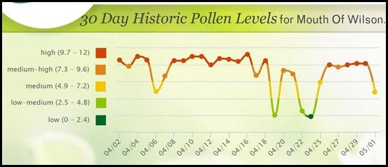 pollenlevels
