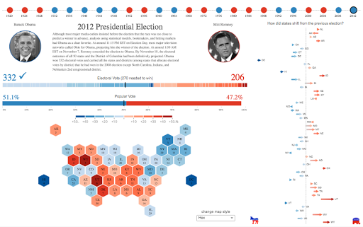 Historical Us Presidential Elections
