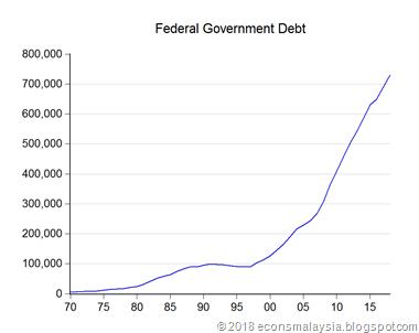 02_gov_debt