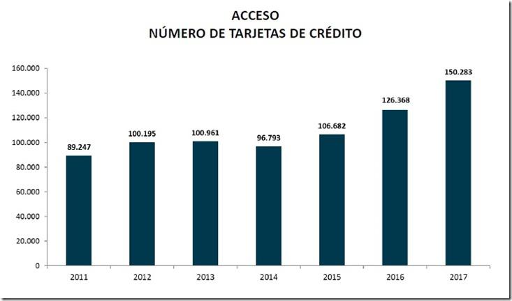 Tarjetas de crédito en Bolivia