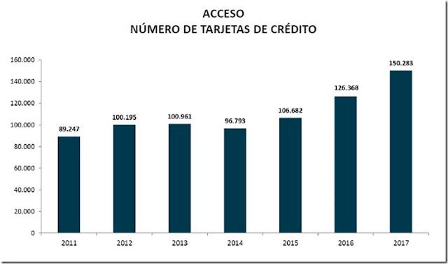 El acceso a tarjetas de crédito en Bolivia se incrementa en 68,3% en los últimos siete años