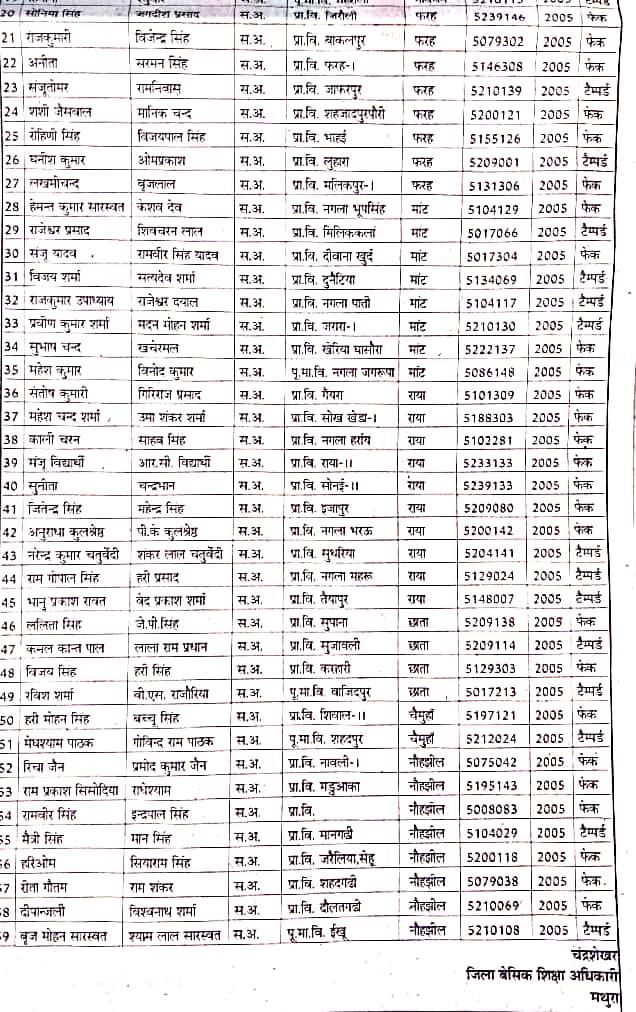 मथुरा: बीएड सत्र 2004-05 में फर्जी प्रमाण पत्र पर नैकरी कर रहे शिक्षक की सूची जारी