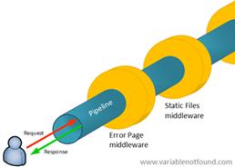 ASP.NET Core pipeline