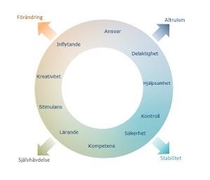 Modellen om det sociala klimatet med 10 områden