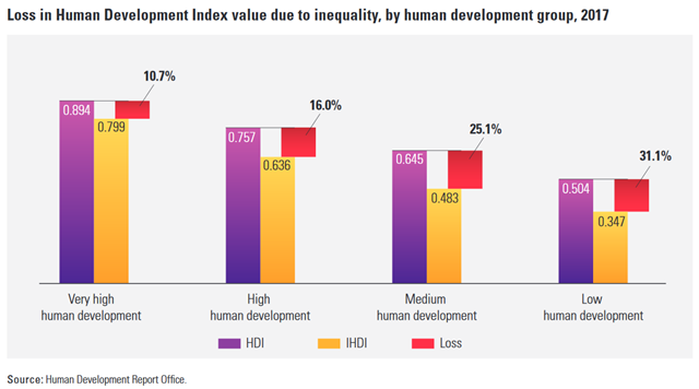 Loss in Human Development Index value due to inequality, by human development group, 2017. Graphic: UN Human Development Report Office