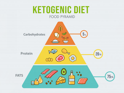 What is Keto Diet?