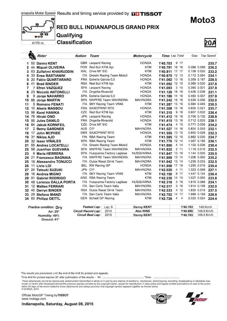 moto3-qp-2015indi.jpg