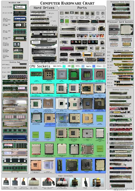 Hardware poster, excelente poster de conectores y zócalos de pc