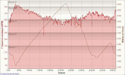 Les 2-Alpes Raidlight Trail - fréquence cardiaque + dénivelé