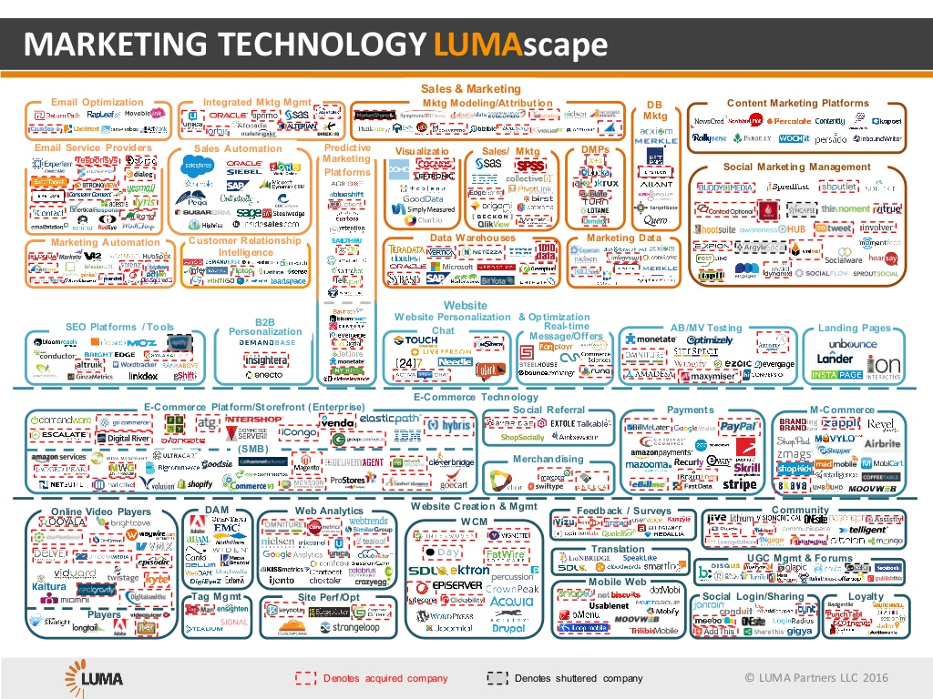 marketing-technology-lumascape-1-1024?cb=1462479661