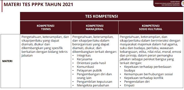 Jadwal Lengkap Pendaftaran dan Seleksi PPPK dan CPNS Tahun 2021 Berdasarkan PPT Rapat Persiapan Pengadaan CASN 7 Mei 2021.