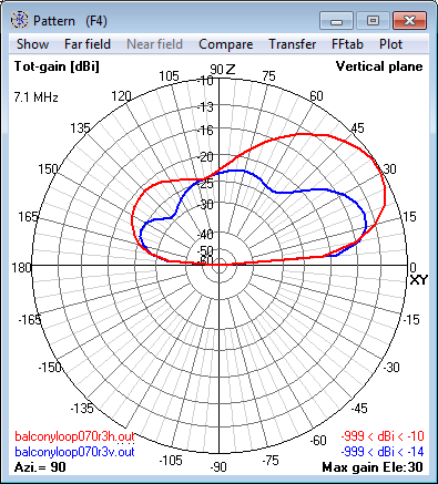 7.1 MHz Magnetic Loop Antenna at 12m (0.3 λ) -                     Elevation radiation pattern