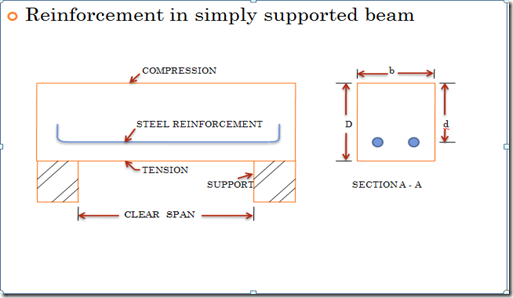 Singly reinforced beam(Limit state method of design)