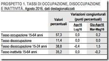 Tassi di occupazione, disoccupazione e inattività. Agosto 2016