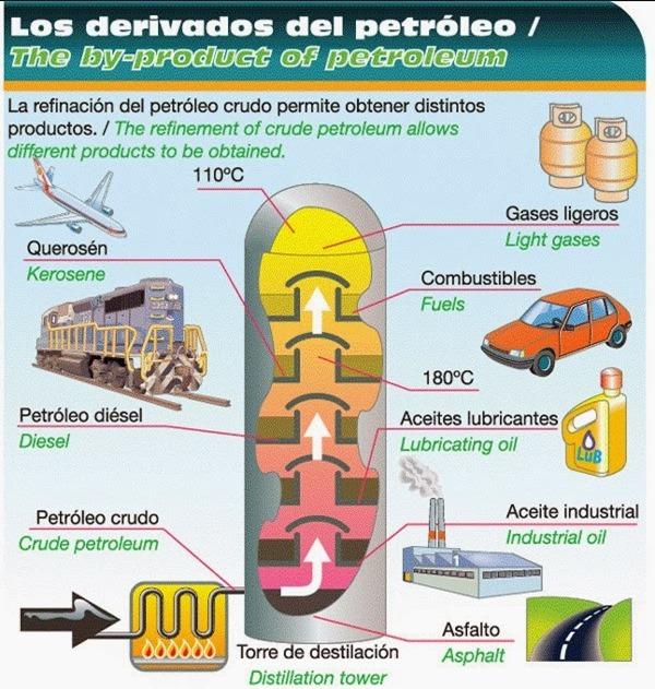 carbono - petroleo
