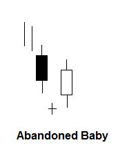 Abandoned baby candlestick patroon
