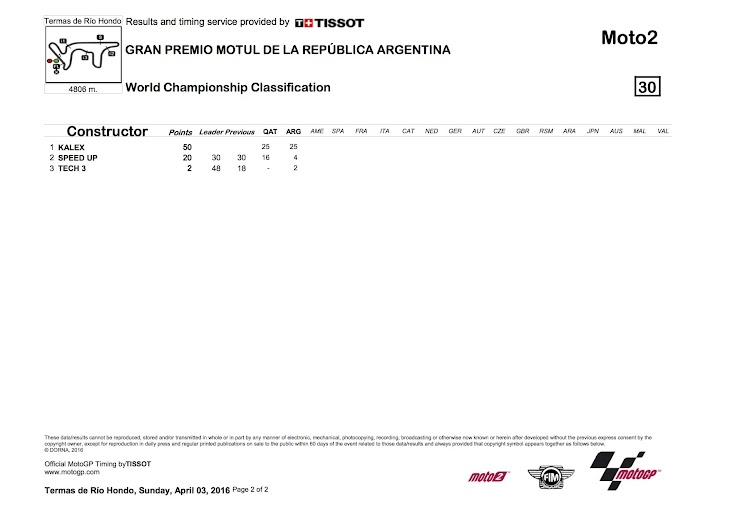 moto2-worldstanding-2016argentina2.jpg