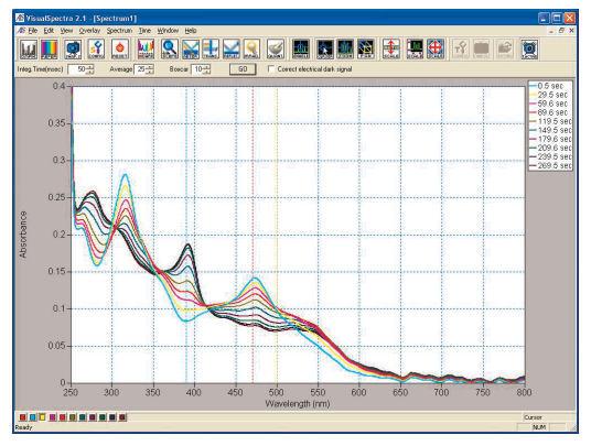 ビタミンB12誘導体錯体の電解スペクトル変化