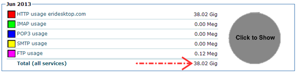 Total penggunaan bandwith
