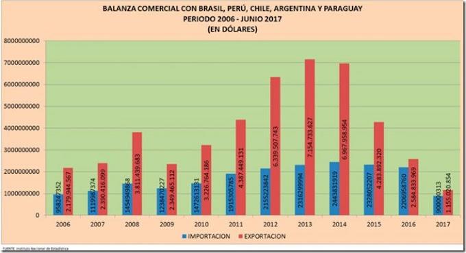 Comercio de Bolivia se achicó con cuatro países de la región
