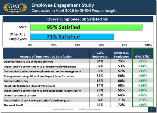 2016 Employee Engagement Summary