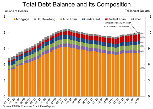 Total U.S. debt balance and debt composition, 2003-2015. As of 30 September 2015, total household indebtedness was $12.07 trillion, a $212 billion increase from the second quarter of 2015. Overall household debt remains 5 percent below its 2008Q3 peak of $12.68 trillion. Graphic: FRBNY