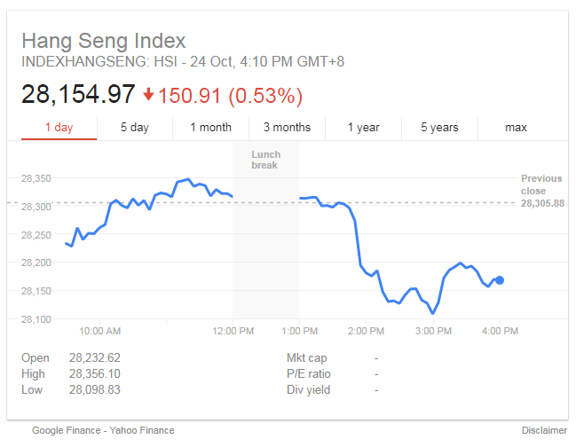 hang seng index close