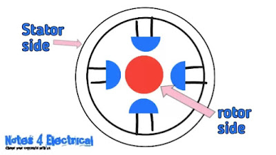Speed control of induction motor|speed control for 3 phase induction motor